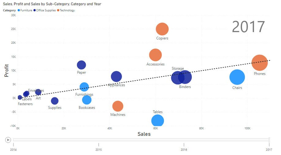 A Scatter Chart in Power BI