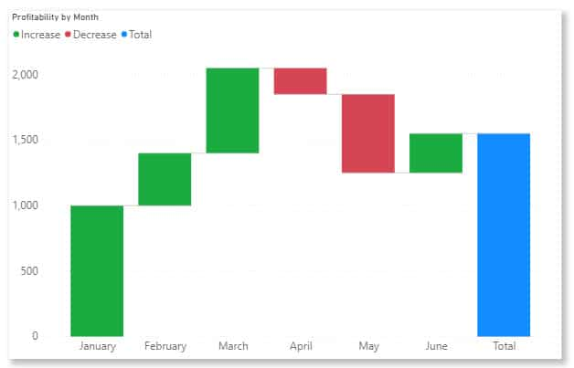 Waterfall Chart in Power BI