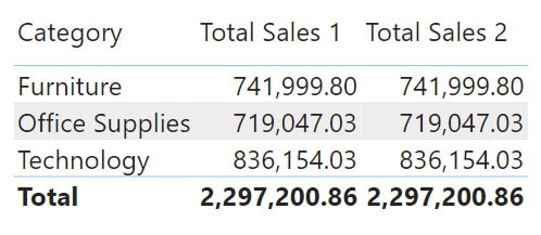 Visualizing sum on a table visual in power bi