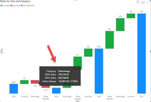 Waterfall Chart with ToolTips on