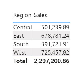 Using Table Visual in Power BI