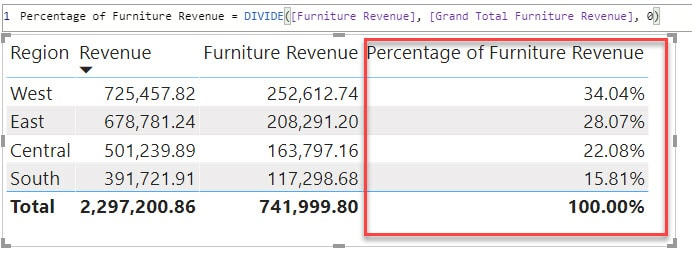 percentage share with divide function