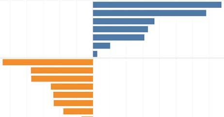 bar chart with positive and negative values