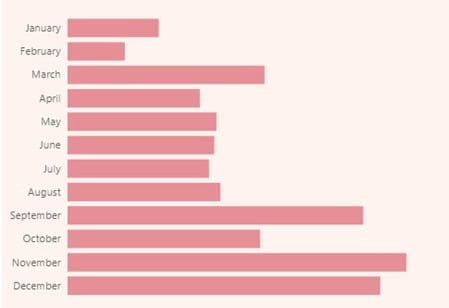 bar chart for trend
