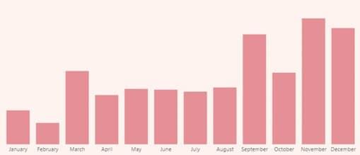column chart for trend