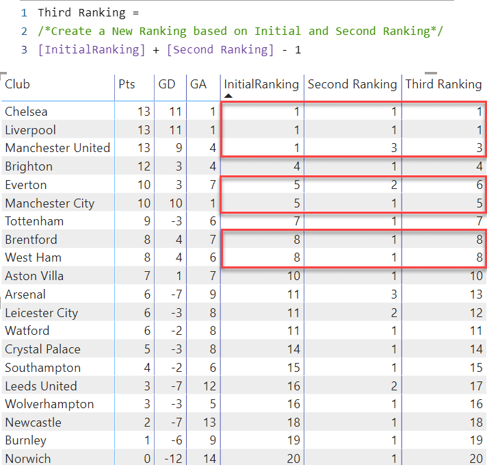 DAX code and Table showing the 3rd ranking