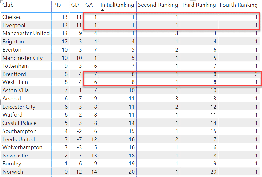 DAX code and Table showing the 4th ranking