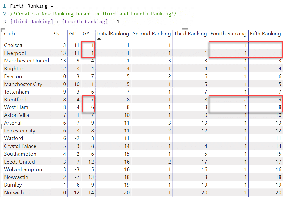 DAX code and Table showing the 5th ranking
