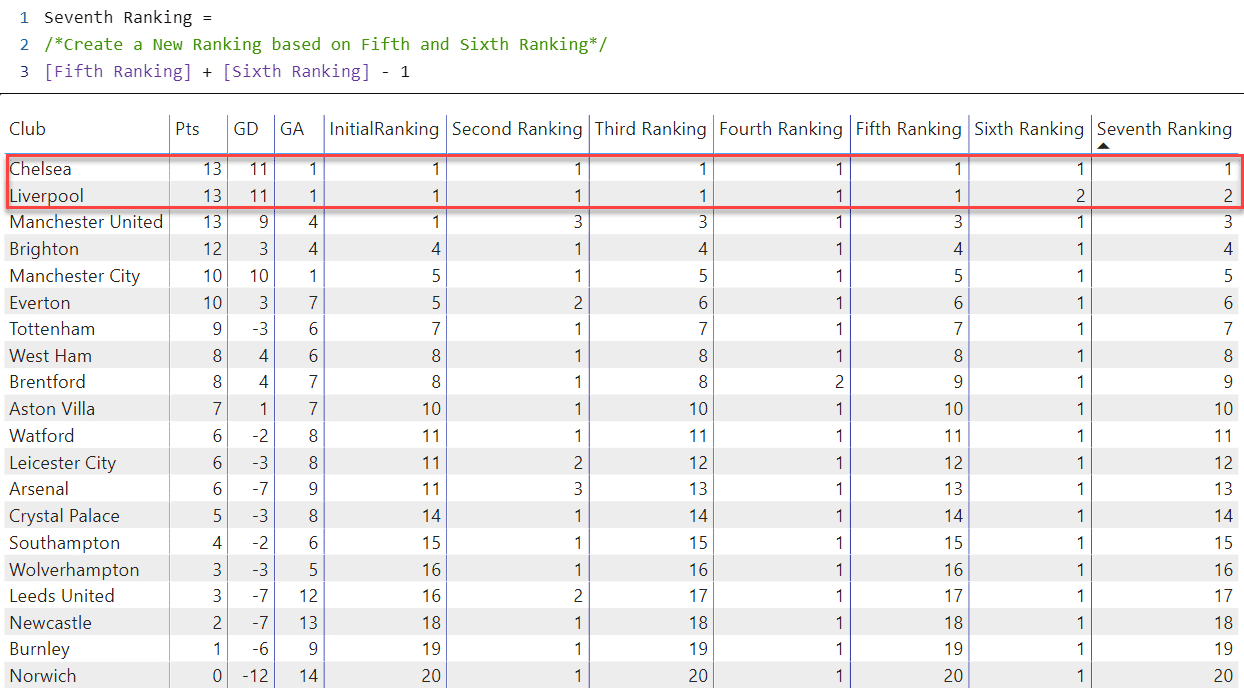DAX code and Table showing the final ranking